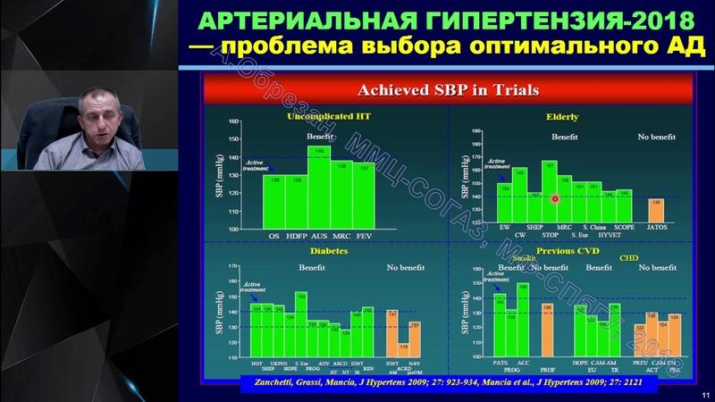 Профессор Обрезан А Г Резистентная артериальная гипертензия как диагностировать и лечить