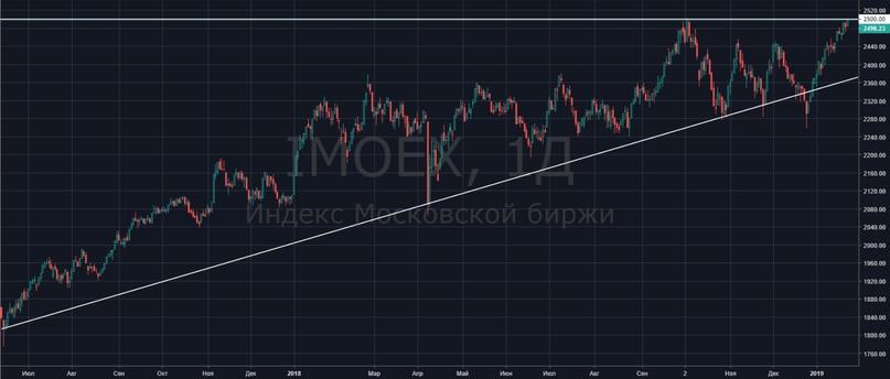 Рынок вблизи исторических максимумов