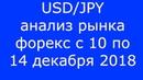 USD/JPY - Еженедельный Анализ Рынка Форекс c 10 по 14.12.2018. Анализ Форекс.