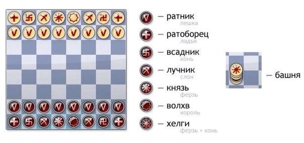 ШАХМАТЫ СЛАВЯН Наследие руских шахмат, которые назывались таврелями, уходит корнями в глубокую древность. Еще в скифских курганах Приазовья, в этруских могильниках, в варяжских захоронениях на