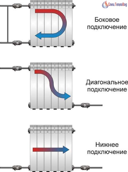 в каких случаях используется боковое подключение радиатора к подводке, а когда двухстороннее нижнее или диагональное боковое оправдано при длине радиатора не более 10 секций. если секций больше,