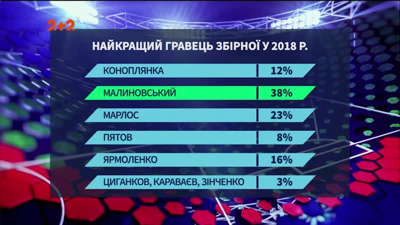 Як змінилася збірна України за тренерства Шевченка