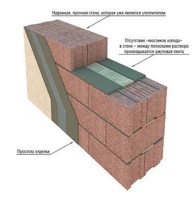 Оптимальная толщина стены из керамзитобетонных блоков.