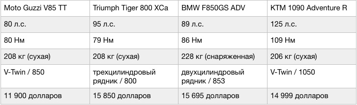 Цена на новый турэндуро Moto Guzzi V85 TT 2019