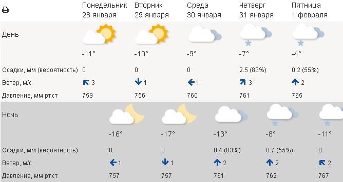 декабрь, чайковский район, 2018 год