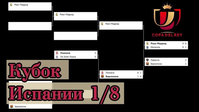 Кубок Испании по футболу Кубок Короля Ответные игры Результаты 1 8 Кто вышел в ¼ Бомбардиры