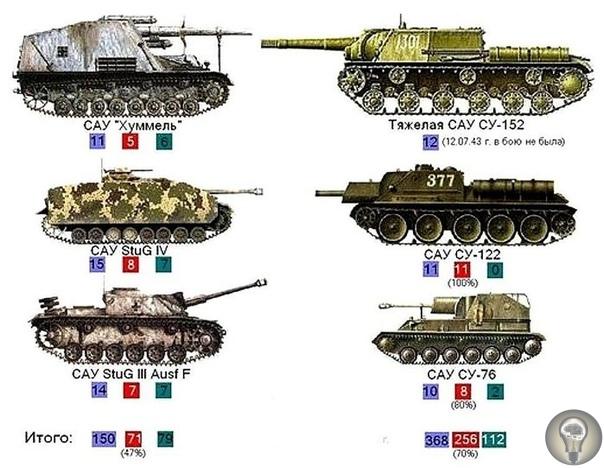12 июля 1943 года в районе Прохоровки произошло самое крупное встречное танковое сражение Второй мировой войны