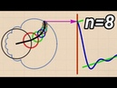 What is a Fourier Series Explained by drawing circles Smarter Every Day 205