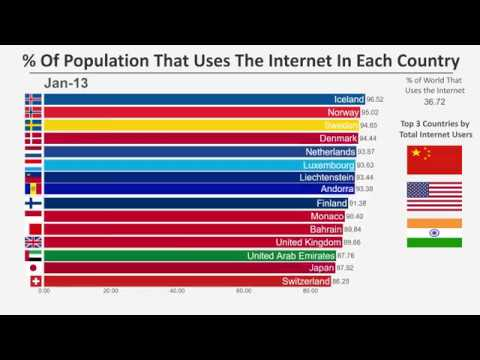 Top 15 Countries by Percent of Population Using the Internet 1990 2016