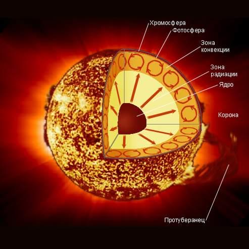 схематическое строение солнца
