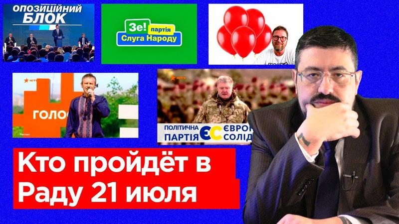 Свежая социология. Шансы Шария и других партий на выборах в Украине.