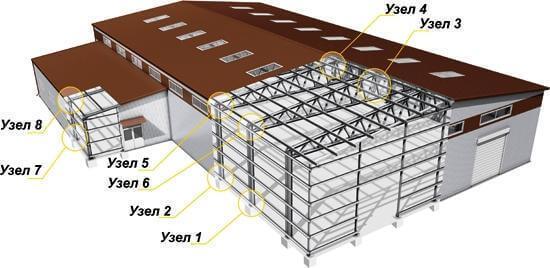 Основные узлы ЛСТК, крепление зданий