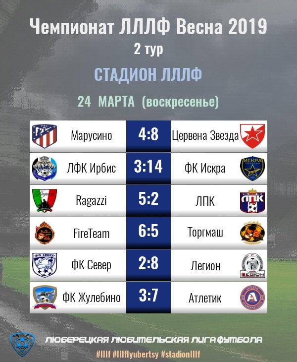 Результаты игр 2-го тура Чемпионата ЛЛЛФ Весна 2019
