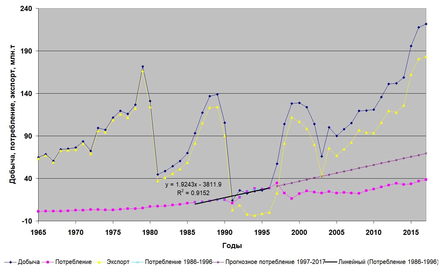 Эффект для рынка нефти от войн в Ираке