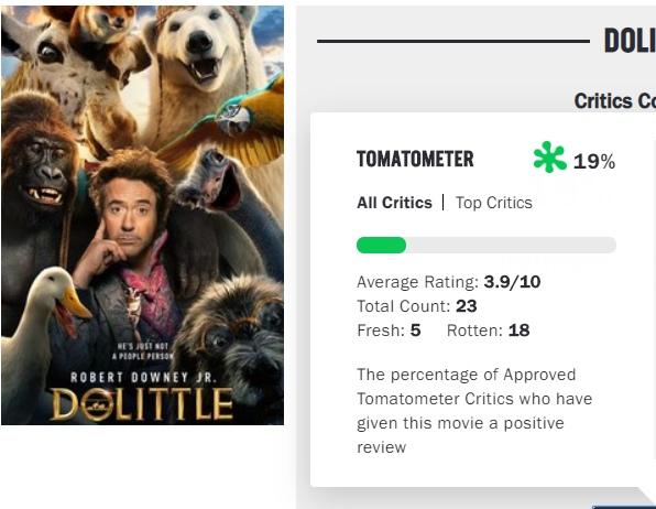 «Удивительные приключения доктора Дулиттла», тем временем, оказались полнейшим провалом Первые оценки на уровне с «Кошками». В кино с 20