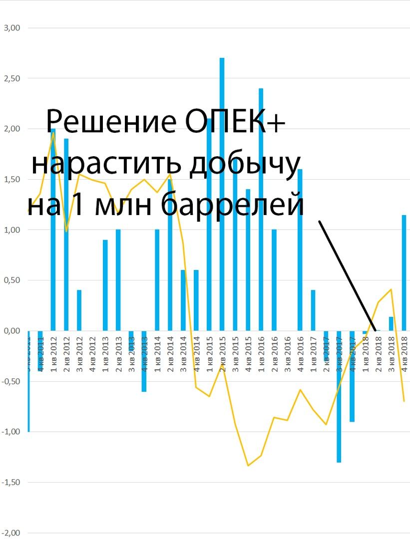 Перспективы рынка нефти