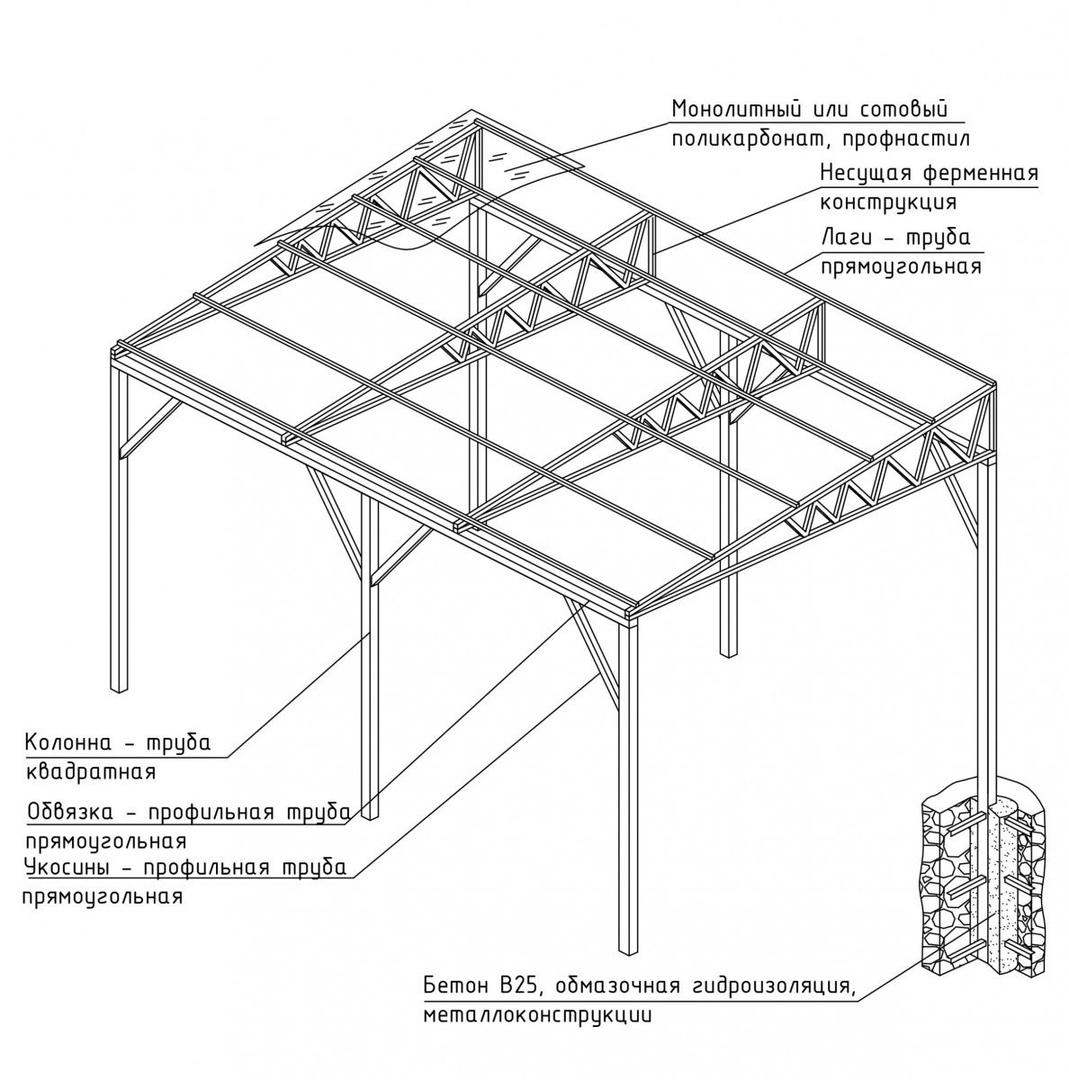 Глоссарий словарь строительных терминов