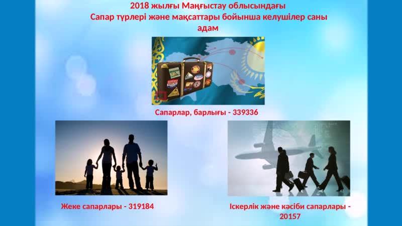 2018 жылғы Маңғыстау облысындағы Сапар түрлері және мақсаттары бойынша келушілер саны адам