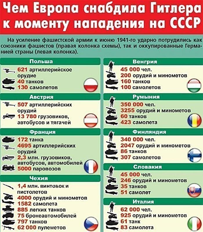 Как Европа готовилась к войне с СССР