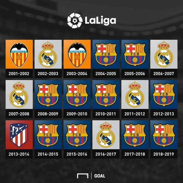 Список чемпионов Ла Лиги в этом веке 😊🇪🇸