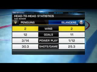 NHL Tonight: Isles vs. Pens Apr 7, 2019