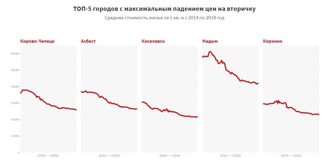 Квартиры на вторичном рынке подешевели в 60% российских городов за пять лет.