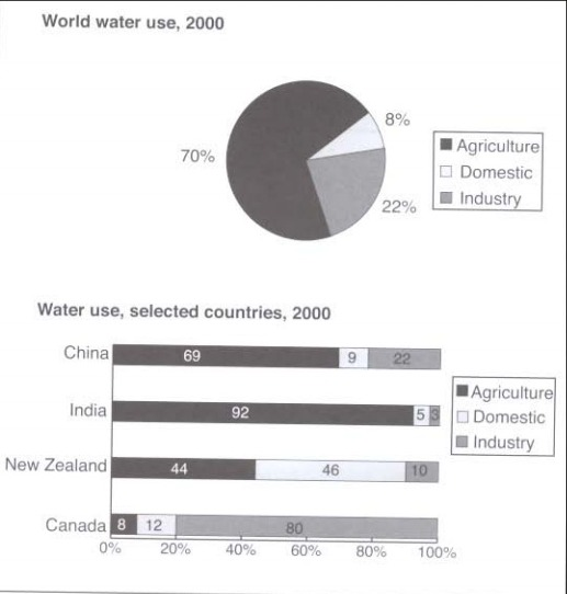 IELTS Writing task 1 Report - Water use - IELTS with Anastasia
