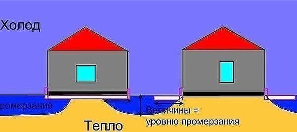Как сделать отмостку вокруг дома: утепление и устройство своими руками