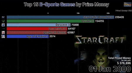 Top 15 E-Sports games by Prize Money 2000-18   credit TheRankings - Create, Discover and Share Awes