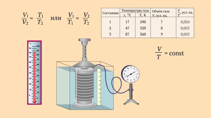 Зависимость объёма газа данной массы от его температуры