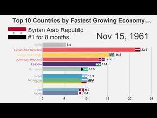 Top 10 Countries by Fastest Growing Economy (1961-2017)