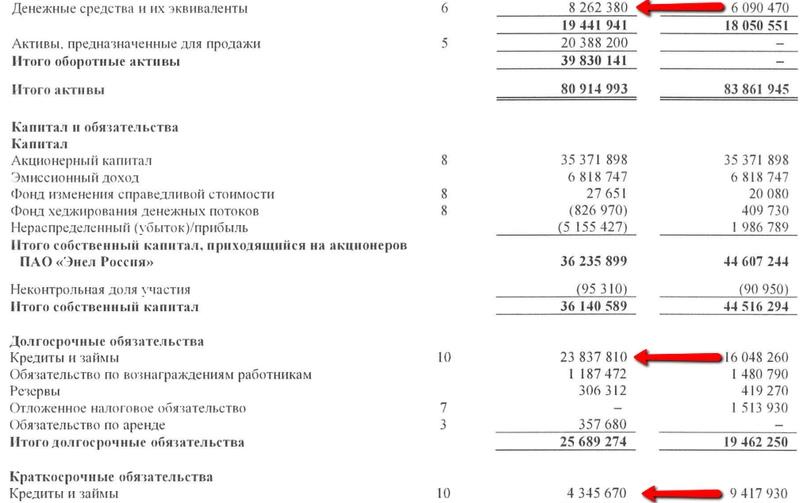 «Энел Россия» после продажи Рефтинской ГРЭС