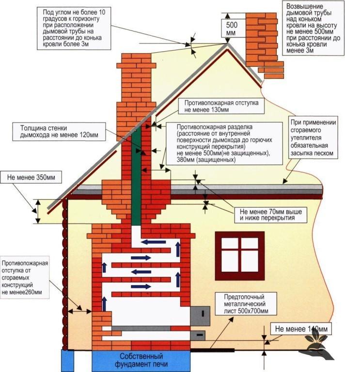 Основные требования по устройству дымовой трубы.