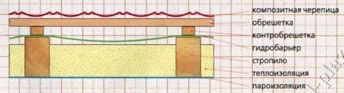 5 вариантов покрытия для одной крыши