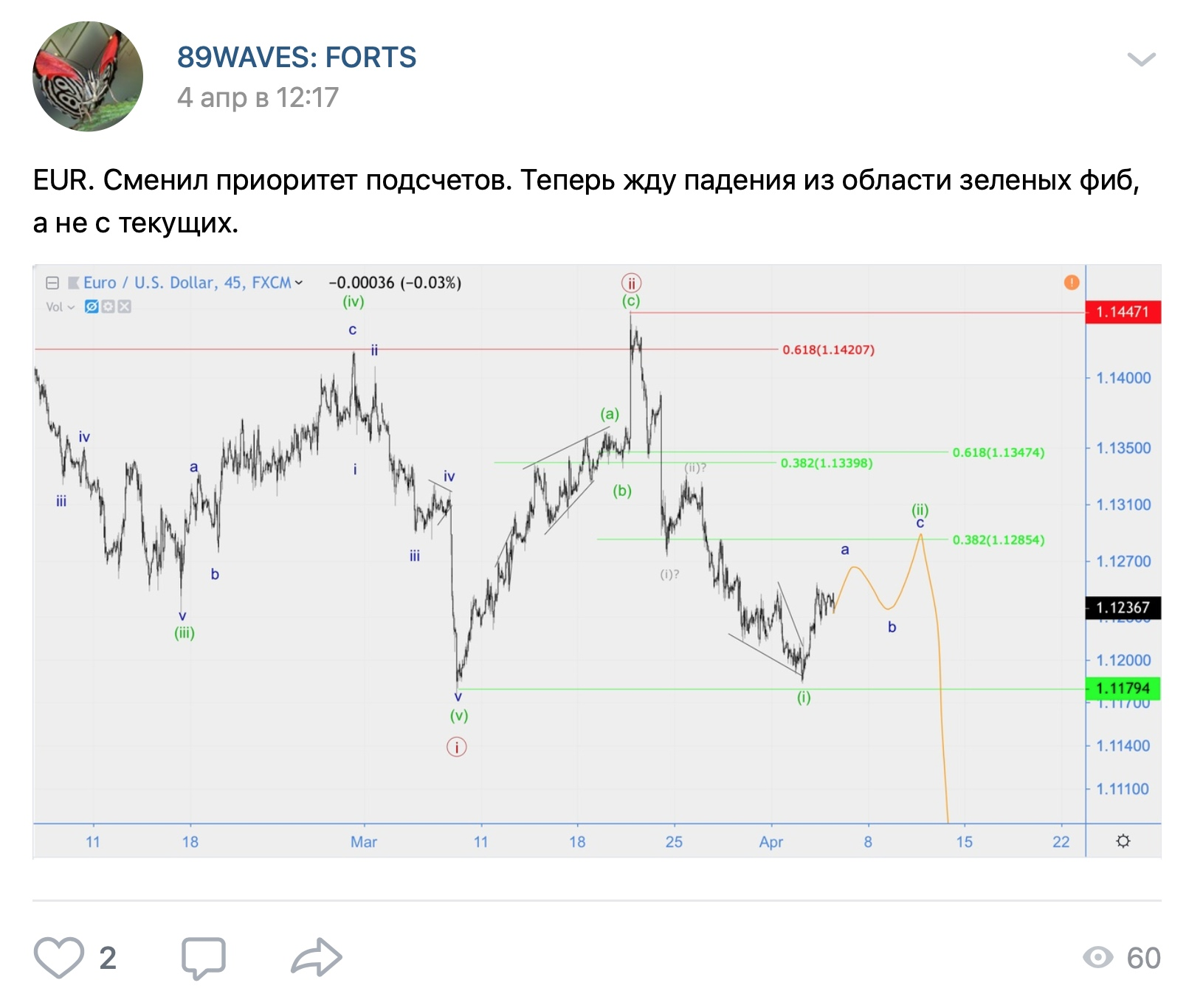 Волновой анализ NZD/USD, AUD/USD, EUR/USD Хронология