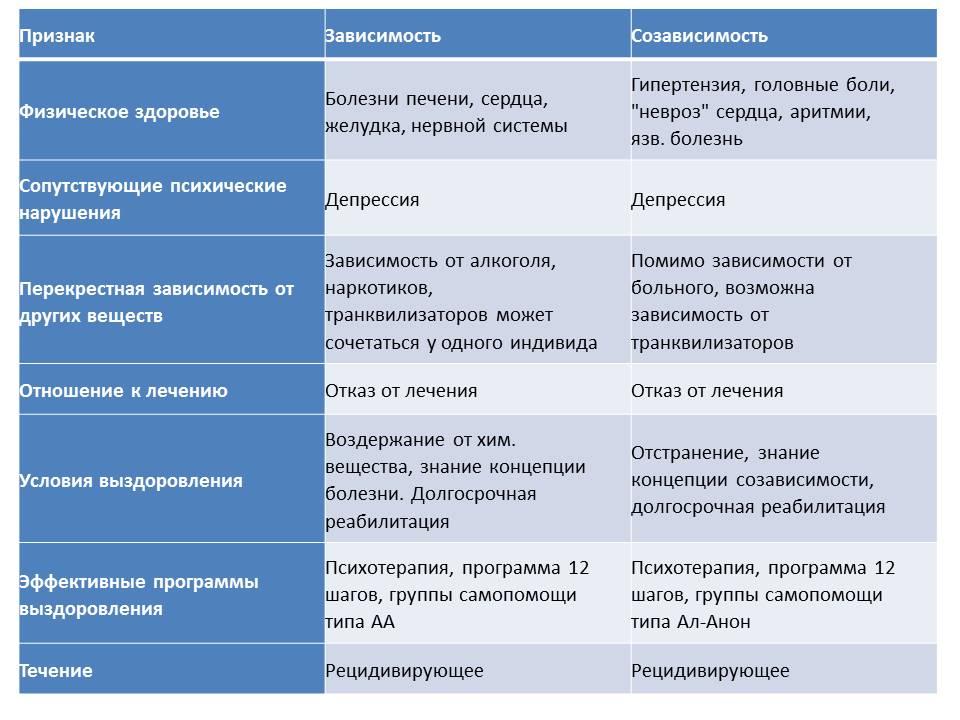 Продолжение про «Параллелизм проявлений зависимости и созависимости» -  схожесть проявления заболевания как у зависимой, так и у созависимой личности  на примере таблицы.