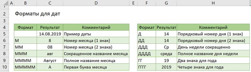 Пользовательские форматы для дат
