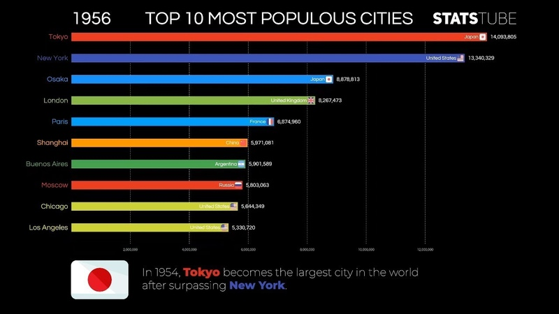 Top 10 Most Populous Cities In The Last 100 Years 1919 2019