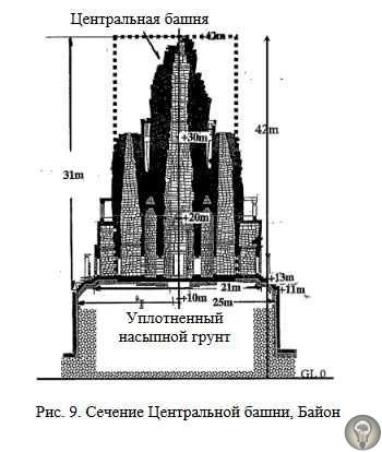 Храмы Ангкоры (Камбоджа) строили на песке: такое возможно Ангкор (Камбоджа) был центром кхмерской империи с 9 по 15 века н.э. Район известен своей монументальной архитектурой и сложными