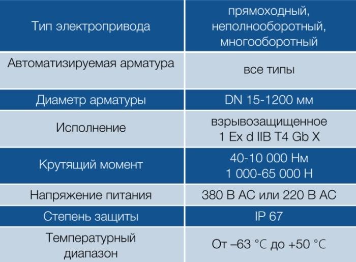 НПП «ТЭК», ООО. Электроприводы арматуры с применением цифровых технологий - Изображение