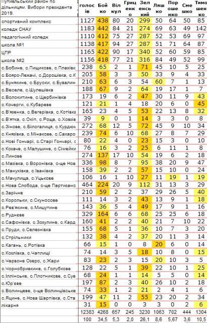 Результати голосування на виборах Президента України 2019 по Путивльському району.