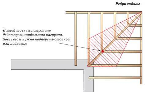 Как монтируется стропильная система многощипцовой крыши?