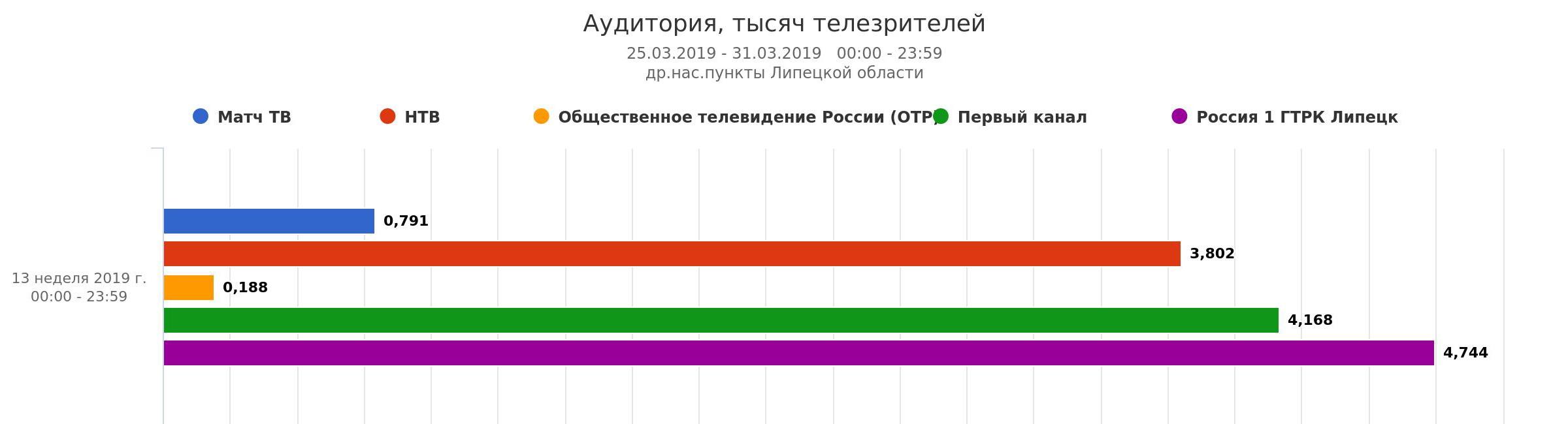 Жители Липецкой области больше всего смотрят телеканал «Россия 1» — Изображение 2