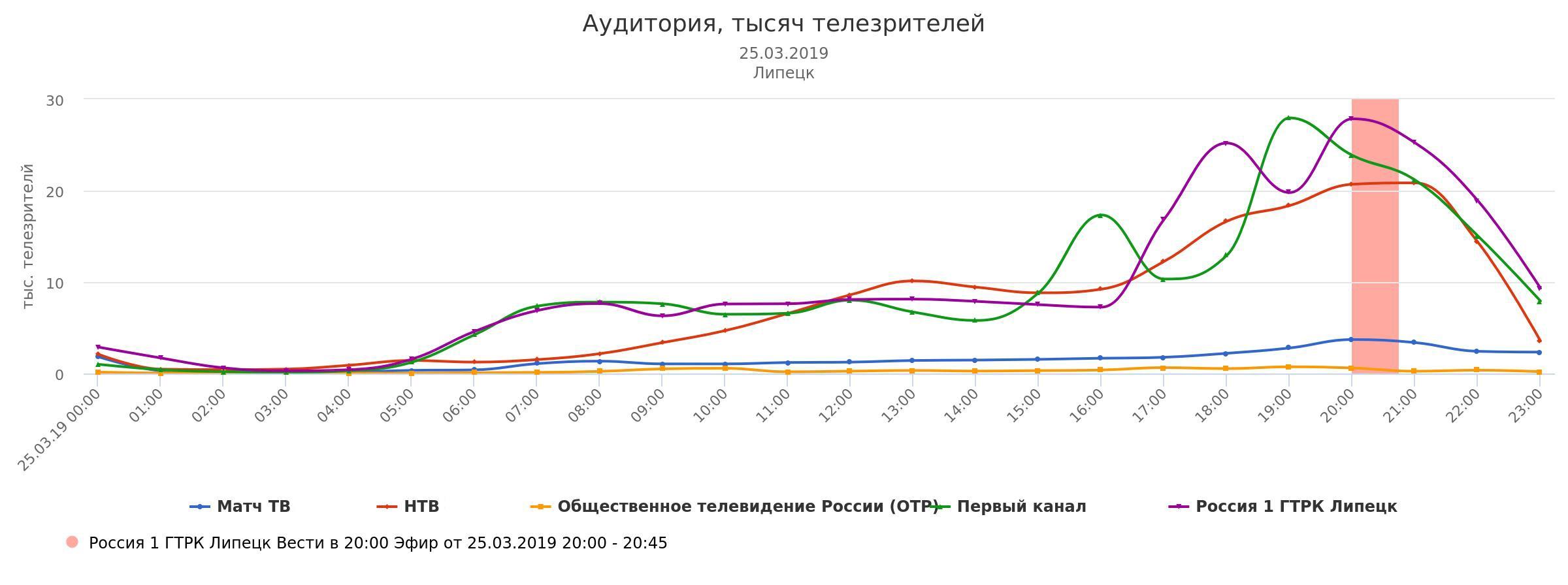 Жители Липецкой области больше всего смотрят телеканал «Россия 1» — Изображение 3