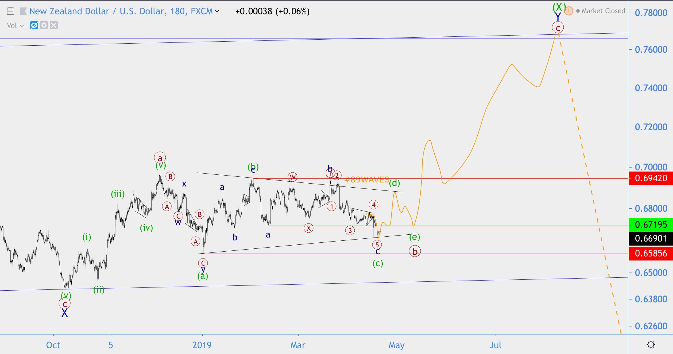 Волновой анализ AUD/USD (+Альтернатива), NZD/USD