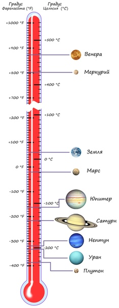 Средняя температура на планетах Солнечной системы Как правило, температура на поверхности планеты уменьшается с увеличением расстояния от Солнца. Но в Солнечной системе есть исключения.