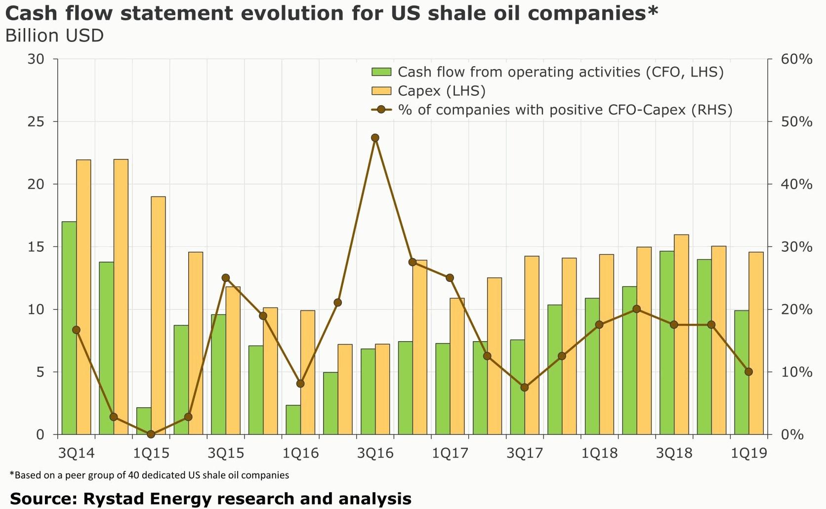 Rystadenergy: 2014-2019 Прибыльность сланцевых компаний США