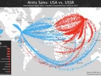Arms Sales USA vs Russia