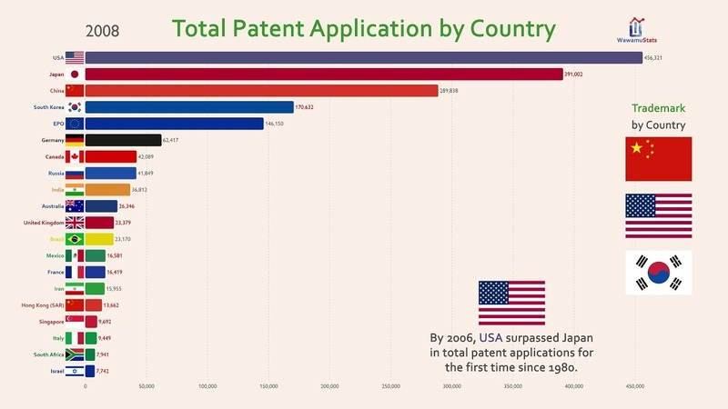 Top 20 Country Total Patent Invention History 1980 2017