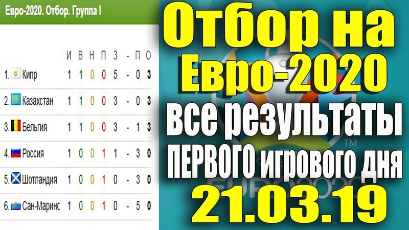 Отбор на Евро-2020 Все результаты ПЕРВОГО игрового дня 21.03.19